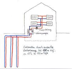 Darstellung einer Wärmepumpe mit Geothermie als Wärmequelle. Es sind Erdsonden im Einsatz. #Waermepumpe #Geothermie #Erdsonden