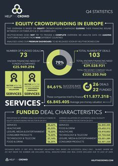 HelpTheCrowd - Equity Crowdfunding in Europe - 2015 - How To Raise Money, Embedded Image Permalink, Crowd, Investing, Campaign, Europe, Infographics, Infographic, Info Graphics