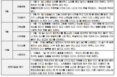 영아관찰일지/평가인증3차지표/만2세관찰일지 : 네이버 블로그 Periodic Table, Words, Korean, Kids, Periodic Table Chart, Korean Language, Periotic Table, Horse