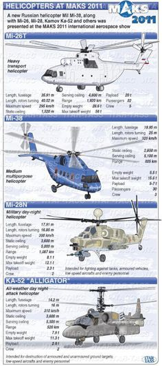 Modern helicopters of the Russian forces participating in MAKS 2011. Infographic from Itar-Tass