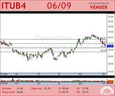 ITAUUNIBANCO - ITUB4 - 06/09/2012 #ITUB4 #analises #bovespa