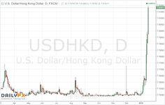 Hong Kong Dollar Torn Between China and Markets