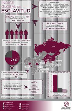 De 120, 847, 477 personas en el mundo, 103, 010 personas se encuentran en condición de esclavitud.