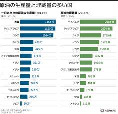 グラフィックス Bar Chart, World, News, The World, Bar Graphs, Earth