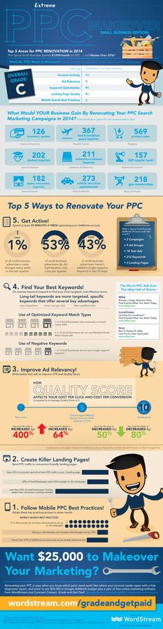 Advertising - Five Ways to Give Your PPC Advertising an Extreme Makeover [Infographic] : MarketingProfs Article Inbound Marketing, Digital Marketing Strategy, Internet Marketing, Online Marketing, Media Marketing, Marketing Budget, Pay Per Click Advertising, Advertising Services, Online Advertising