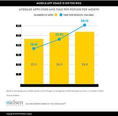 30 Stunden im Monate nutzen US Amerikaner Apps . Im Durchschnitt 26 verschiedene