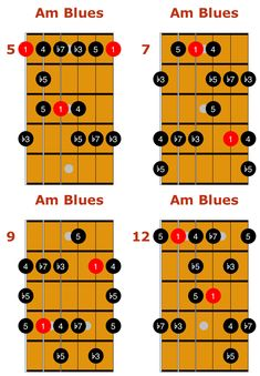 Master major blues and minor blues scales with these essential fingerings, definitions, and guitar licks with tab, notation, diagrams, and audio