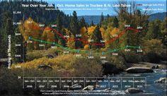 October 2015 Lake Tahoe Real Estate Market Analysis