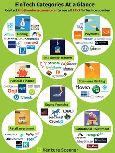 FinTech Categories At a Glance