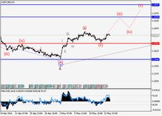 USD/CAD: wave analysis | Free Forex Trading Signals