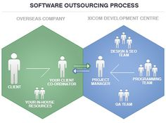 Fed Up With Periodic Outsourcing Obstacles! Here Are Resolutions VIA http://www.xicom.biz/blog/periodic-outsourcing-obstacles-and-resolutions/