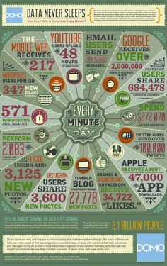 Now is the time for data mining and big data marketing - Buzztalk Marketing Digital, Inbound Marketing, Content Marketing, Internet Marketing, Online Marketing, Social Media Marketing, Internet Seo, Marketing Communications, Marketing Technology