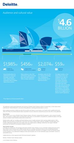 Deloitte's Infographic: How do you value an icon? The Sydney Opera House: economic, cultural and digital value = 4.6bn