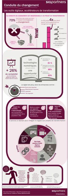 [Infographie] Conduite du changement : les outils digitaux, accélérateurs de transformation - Madmagz Com'In