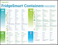 FridgeSmart® Storage Chart