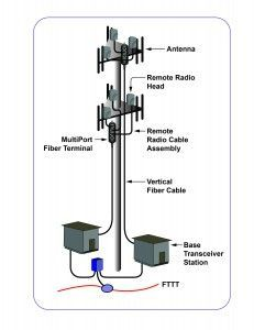 Cell tower of tomorrow.