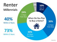 """There has been a lot written about millennials and their preference to live in city centers above their favorite pizza place. Some have even gone so far as to say that millennials are a """"Renter-Generation"""". Boston Real Estate, Real Estate Buyers, Local Real Estate, Real Estate Broker, Stark Sein, Stuart Florida, Economic Research, Real Estate Information, Real Estate Marketing"""