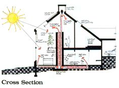 Solar and Environmental Design Detail Architecture, Green Architecture, Sustainable Architecture, Sustainable Design, Natural Building, Green Building, Eco Energie, Passive House Design, Passive Solar Homes