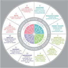 LDS NEST Women's Roles & Responsibililties