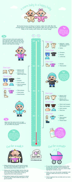 """Some of the parents in Canada have asked if we could make our """"How to dress babies for cold weather"""" - infographic in Celsius too, so here it is in both :-)"""