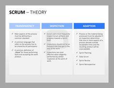 Scrum PPT: Scrum-Theorie: Wenn Sie mit Scrum arbeiten, denken Sie stets an folgende Faktoren: Transparenz, Überprüfung, Anpassung. http://www.presentationload.de/scrum-toolbox-powerpoint-vorlage.html