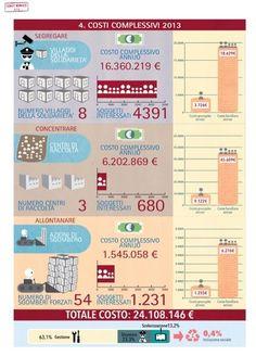 #MafiaCapitale Come fare i soldi con i rom, i numeri del business dei campi a Roma. (LEGGI)