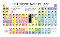 The Periodic Table of Jazz ---  https://avenuetrim.files.wordpress.com/2013/02/periodic-table-of-jazz.jpg