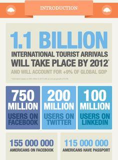 How Social Media Affects The Way We Travel Infographic via BusinessInsider.com - SEO - SMO