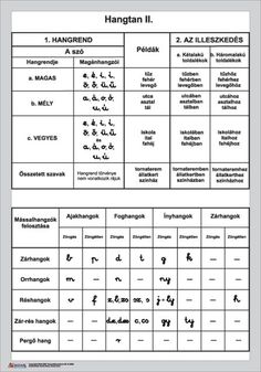 Kapcsolódó kép Dysgraphia, Dyslexia, Learning Techniques, Special Needs, T 4, Kids And Parenting, Grammar, Homeschool, Language