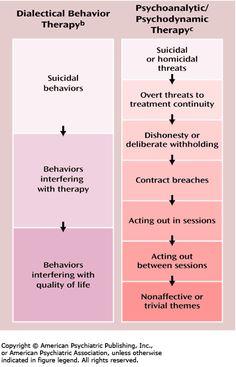 somatoform disorder by   Nursing School   Pinterest   Psych and ...