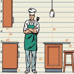 Standard heights, depths and clearances in a kitchen | Illustration by Eric Larson | http://thisoldhouse.com | from Read This Before You Redo a Kitchen
