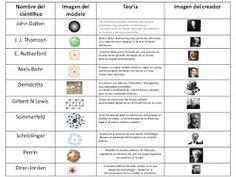 8 Ideas De Lineas De Tiempo Modelos Atomicos Enseñanza De Química Ciencias Quimica