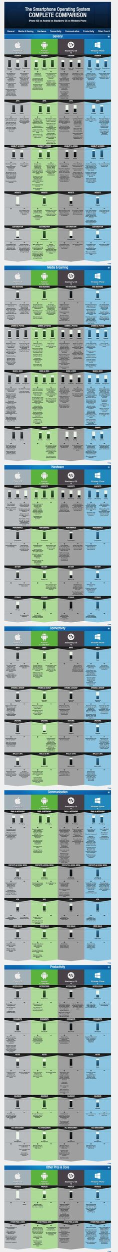 IOS, Android, BlackBerry and Windows Phone 8. @ Pinfographics