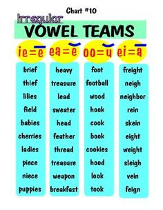 stretching the Vowel teams English Reading, English Writing, English Words, English Lessons, Learn English, Phonics Reading, Teaching Phonics, Phonics Activities, Teaching Reading