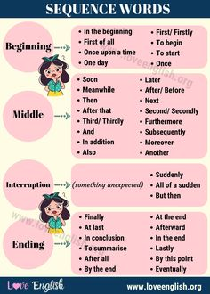 Learn Useful Sequence Words in English with the Infographic. In this article, we learn some linking words and connectors of sequence for ESL learners. English Grammar Rules, Teaching English Grammar, English Phrases, English Words, English Lessons, English Vocabulary, Learn English, Sequencing Words, Transition Words And Phrases