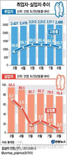 취업자ㆍ실업자 추이 : 12일 통계청이 발표한 '8월 고용동향'에 따르면 8월 취업자는 전년동월대비 36만4천명이 증가한 2천485만9천명인 것으로 나타났다.
