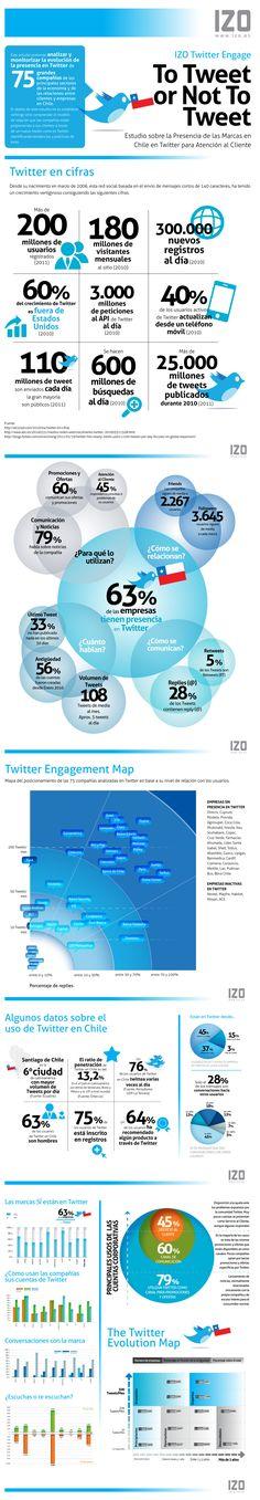 Datos de Twitter en Chile #infografia