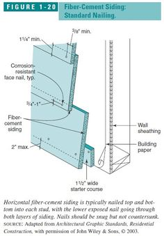 hardie plank install instructions | Figure 1-20: Fiber Cement Siding, Standard Nailing Pattern (C) Wiley ...