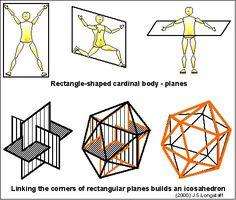 Google Afbeeldingen resultaat voor http://www.laban-analyses.org/laban_analysis_reviews/laban_analysis_notation/space_harmony_choreutics/planes/laban_planes_icosahedron.jpg