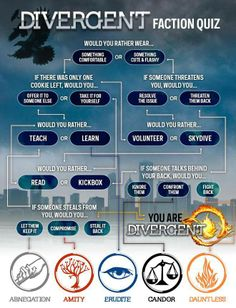 Comment what you got! I took it 3 times and got divergent every time :)