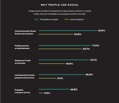 Why People Use Social Media | Most people use social media to connect with friends and family, with older users finding social platforms more complex than younger generations. Nov 2015