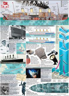 Poster graphic about the Titanic Rms Titanic, Titanic Sinking, Titanic History, Southampton, Fokker Dr1, Vintage Cartoons, Charles Trenet, Cartoon Profile Pics, History Timeline