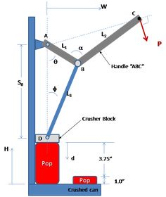 Image result for Build Can Crusher Plans