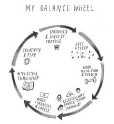My wheel of life
