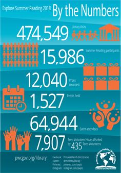 Infographic depicting key statistics from summer reading program, branded with library and summer theme colors. Teen Volunteer, Volunteer Work, Reading Statistics, Prince Instagram, Public Libraries, Summer Reading Program, Big Data, Larger, Infographic
