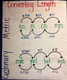 customary measurement conversion 4th grade chart - Google Search