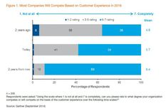 """Source: Gartner report """"Gartner Survey Finds Importance of Customer Experience on the Rise — Marketing Is on the Hook,"""" Sept. 29 2014"""