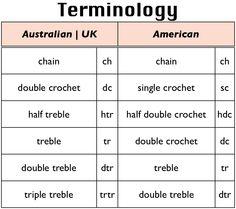 Crochet Terminology | Sarah London