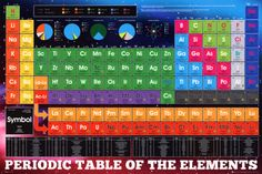New Periodic Table Poster Buy . Dog Periodic Table Poster New Chemistry Posters Zavalenfo New Periodic Table Poster, Chemistry Posters, Science Posters, Periodic Table Of The Elements, Cool Posters, Giant Posters, Plexus Products, Custom Framing, Graphic Art