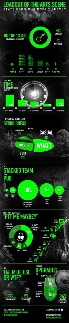 DotA 2 Survey Infographic by Team Razer - Infographic Place  Over 13,000 of you from all over the world responded to our DotA 2 survey and we have compiled all your answers in this cool infographic just for you!  So WHAT IS DOTA 2?  Dota is a competitive game of action and strategy, played both professionally and casually by millions of passionate fans worldwide. Players pick from a pool of over a hundred heroes, forming two teams of five players.